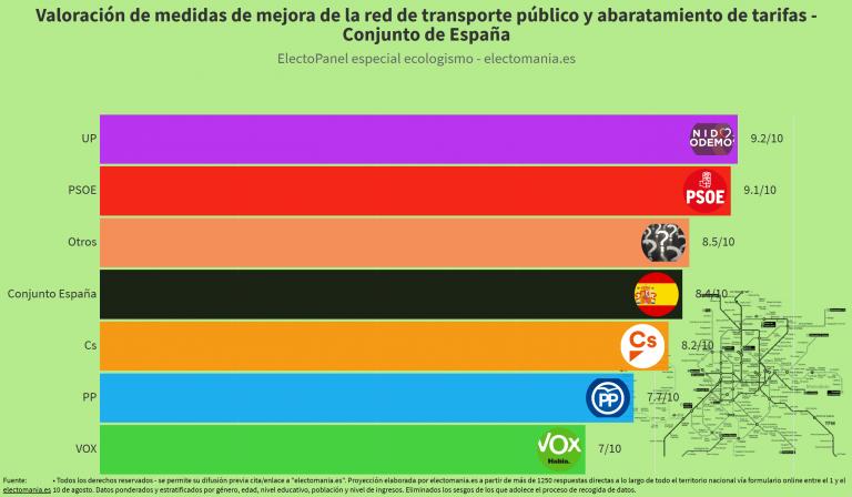 ElectoPanel ecologismo: los españoles apoyan la mejora y el abaratamiento del transporte público