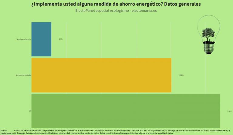 ElectoPanel ecologismo (25A): más de la mitad de los ciudadanos implementa medidas de ahorro energético
