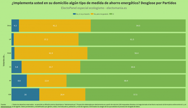ElectoPanel ecologismo: desglose por partidos de aplicación de medidas de ahorro energético. Los populares, los que más las implementan