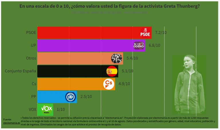 ElectoPanel ecologismo (14A): la activista Greta Thunberg obtiene un aprobado raspado en España