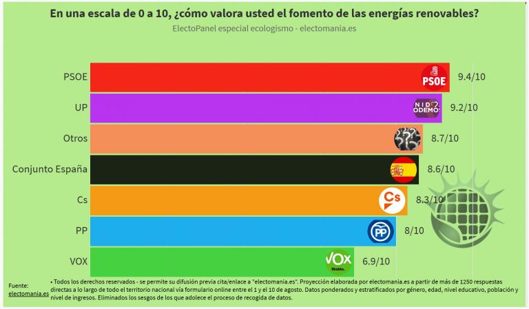 ElectoPanel ecologismo (15A): los españoles valoran positivamente el fomento de las renovables