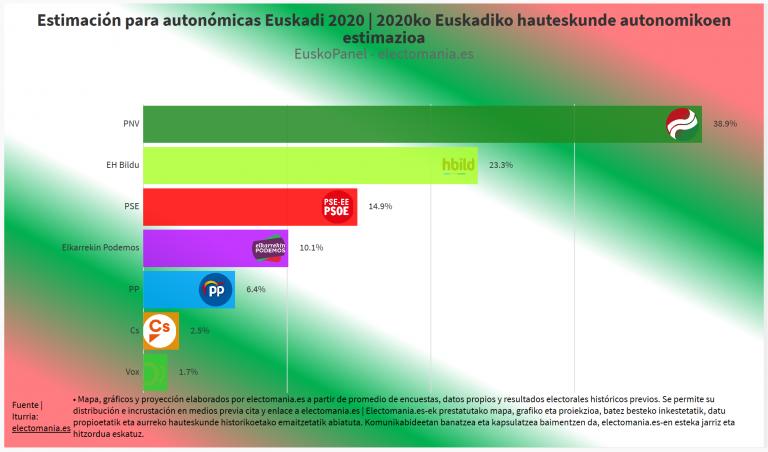 EuskoPanel (13A): Jeltzales y la izquierda Abertzale sumarían 2/3 del Parlamento Vasco | Euzko jeltzaleek eta eskuineko abertzaleek Eusko Legebiltzarrean 2/3 gehituko lukete