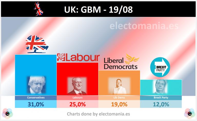 UK (BMG – 18A): Corbyn no logra convencer y Johnson sigue primero. Los LibDem rozan el 20%