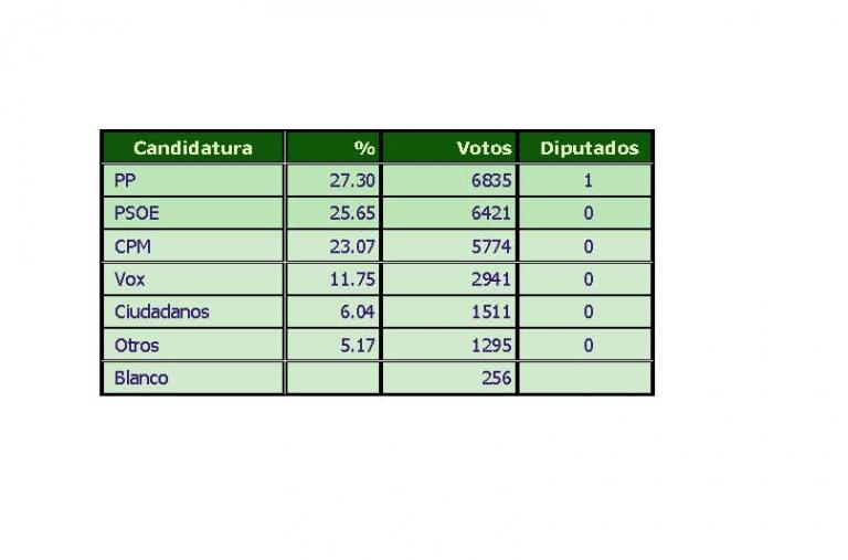 SyM para Melilla: el PP conservaría su escaño por un estrecho margen
