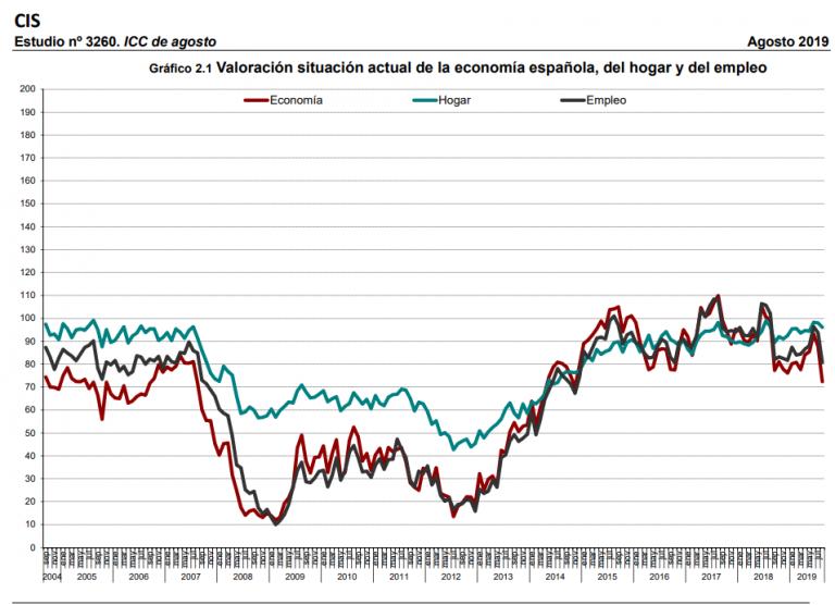 CIS: brusco descenso de la confianza de los consumidores y la valoración de la situación económica