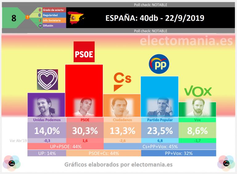 El País (40db): subidón del PP, que alcanza el 23,5% de los votos. Ni PSOE+UP, ni PSOE+Cs, ni PP+Cs+Vox suman mayoría