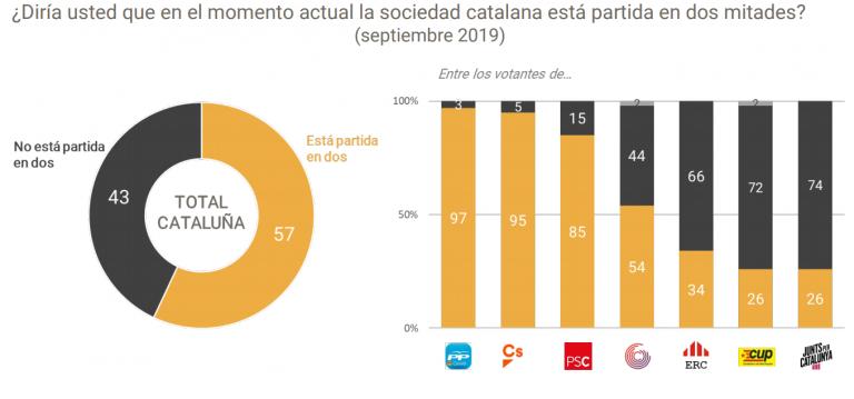 Metroscopia sobre Cataluña: crece la sensación de que el procés no prosperará, pero el independentismo se mantiene