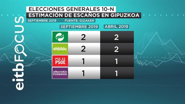 EiTB Focus: el PP podría volver a conseguir escaños en el País Vasco