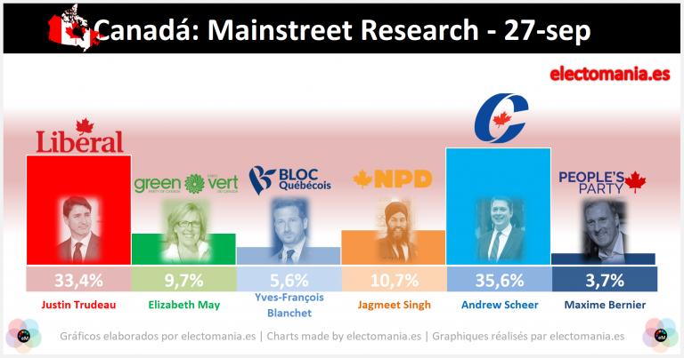 Canadá: empate técnico a 3 semanas de las elecciones. La polémica de su foto 'racista' pasa factura a Trudeau