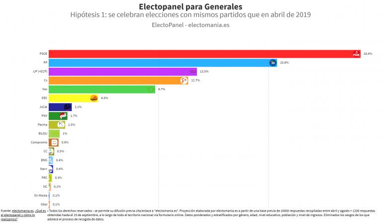 ElectoPanel (16S): el PSOE baja y empeora resultados con respecto a abril. No sumaría absoluta ni con UP ni con Ciudadanos. El bloqueo, aún mayor