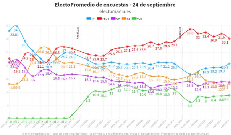 ElectoPromedio (24/09/2019): el PSOE a punto de perder la marca del 30%