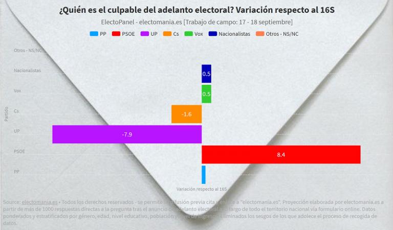 ElectoPanel 19S (avance): Sánchez es más señalado como el culpable del adelanto tras su anuncio. Buena valoración del papel del Rey