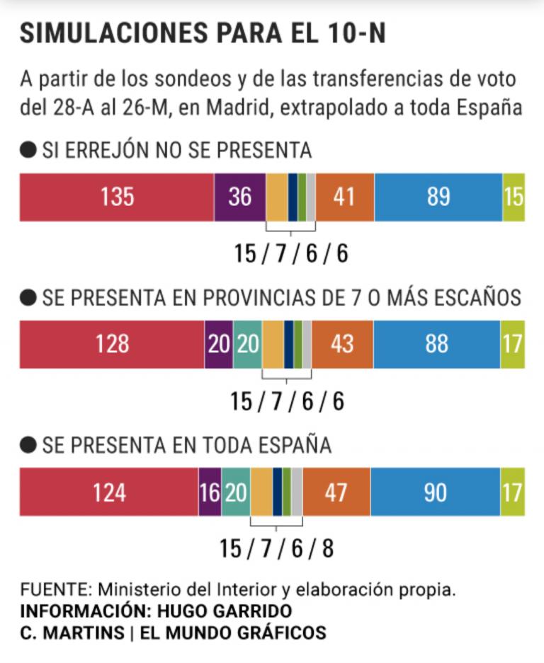 """El Mundo: """"Más País"""" perjudicaría más a UP que al PSOE"""