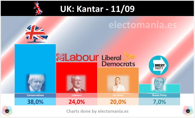 UK: los sondeos no se ponen de acuerdo (de la arrolladora victoria de Johnson -Kantar- al empate técnico de ComRes)