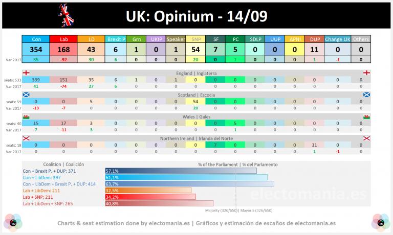 UK (Opinium – 14S): los conservadores suben y conseguirían la absoluta