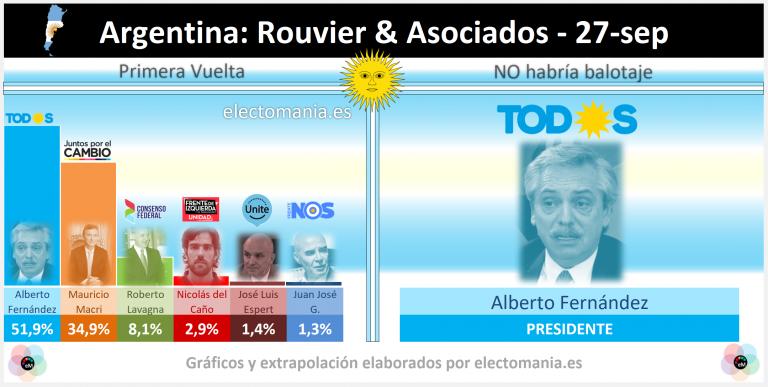 Argentina (27S): Macri se hunde, Fernández supera el 50% y sería Presidente en primera vuelta