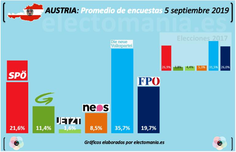 Austria, elecciones del 29 de septiembre: gobernará el Partido Popular y… alguien más