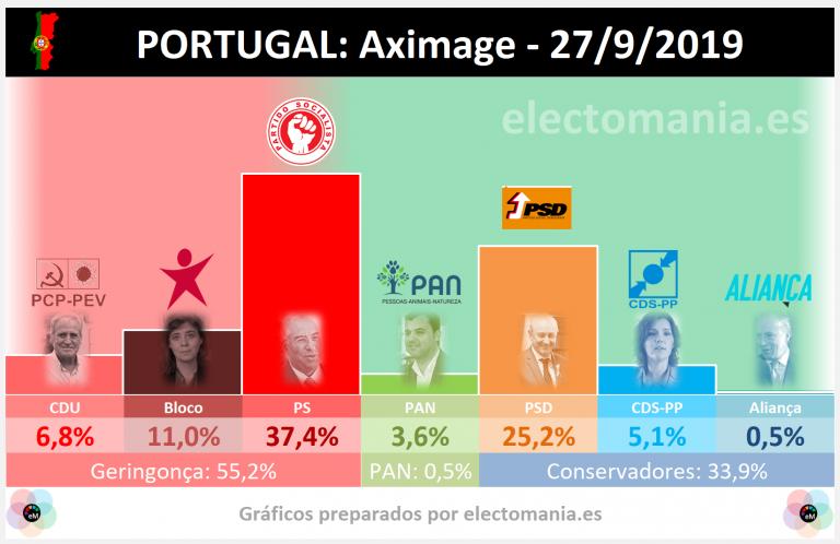 Portugal (27S): el PS bordea la absoluta en las encuestas de Pitagórica y Aximage de hoy