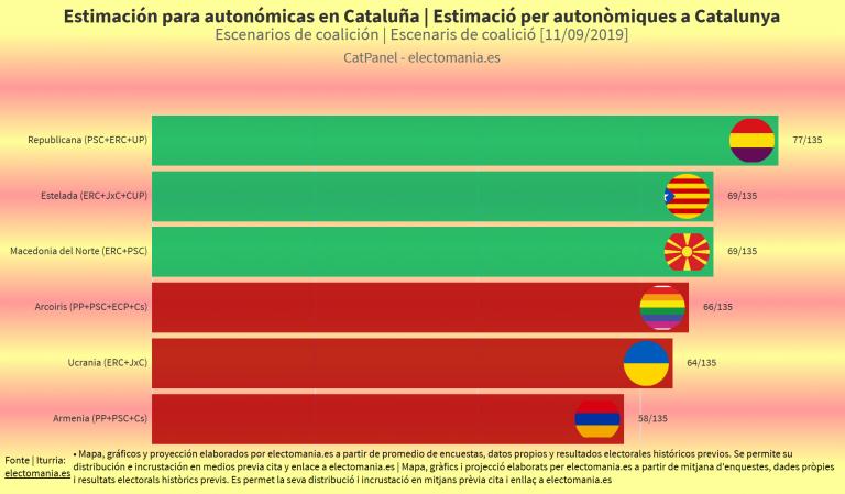 CatPanel (11S): o coalición 'estelada' (ERC+JxCat+CUP) o 'Macedonia del Norte' (ERC+PSC)