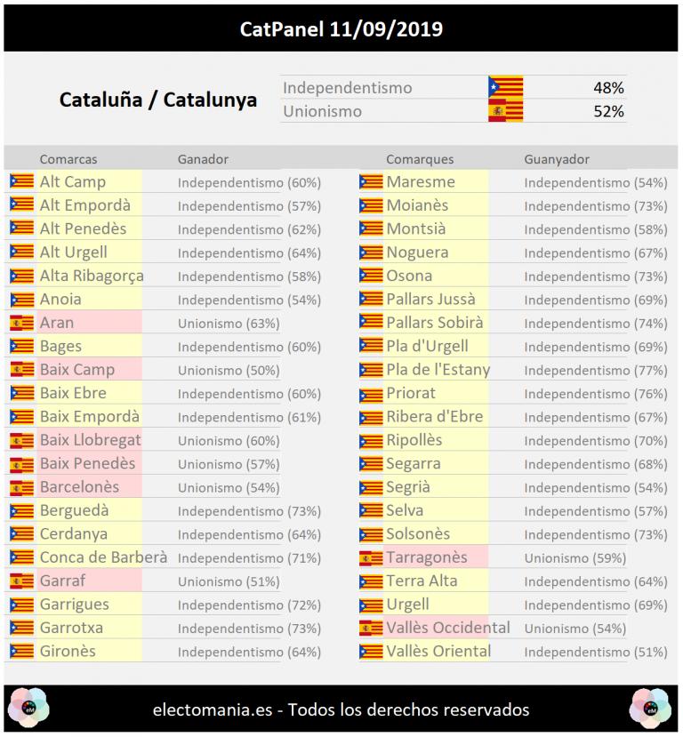 CatPanel (especial Diada): el independentismo ganaría en el 85% de los municipios de Cataluña