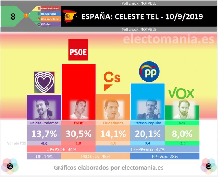 Celeste-Tel: en unas nuevas elecciones generales nada cambiaría