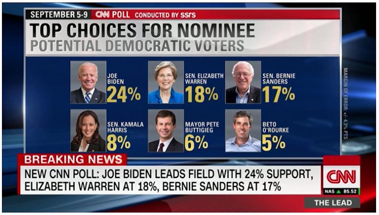 USA (Dems): Warren gana terreno en los sondeos y da el sorpasso a Sanders. Biden cae pero sigue primero