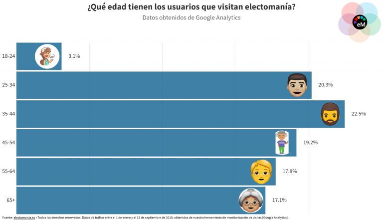 EgoPanel, ¿cómo son los usuarios que visitan electomanía?