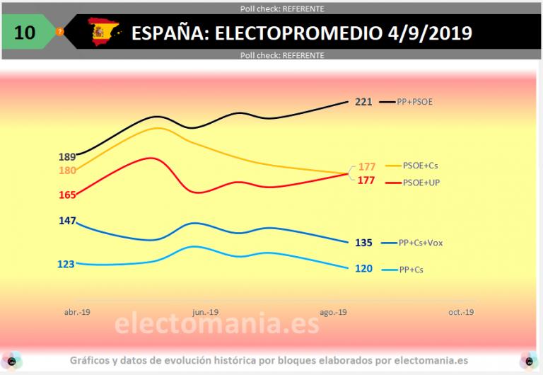 Electopromedio España: sorpasso de UP a Ciudadanos, subida del bipartidismo y predominio de la izquierda