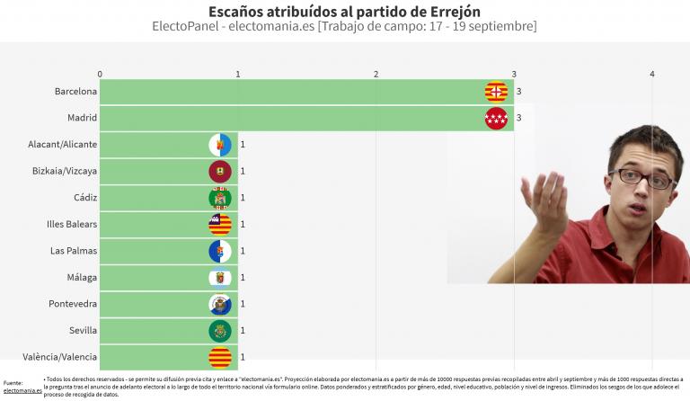 ElectoPanel especial 20S: con Errejón a nivel nacional ninguna suma de 3 partidos tendría absoluta, salvo que implique un pacto PP-PSOE
