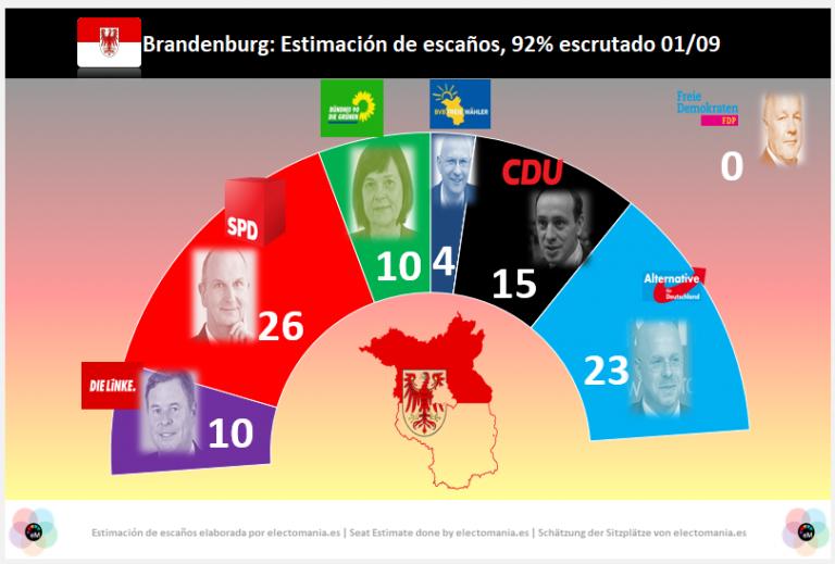 Sajonia y Brandeburgo: gran subida de la extrema derecha