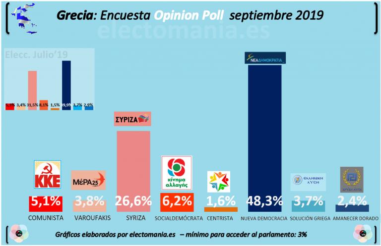 Grecia: tras las elecciones, Nueva Democracia (💧) se dispara y consolida su mayoría absoluta