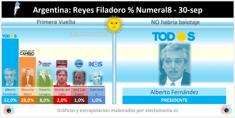 Argentina (RF&N8): Fernández estaría cerca de duplicar en voto a Macri