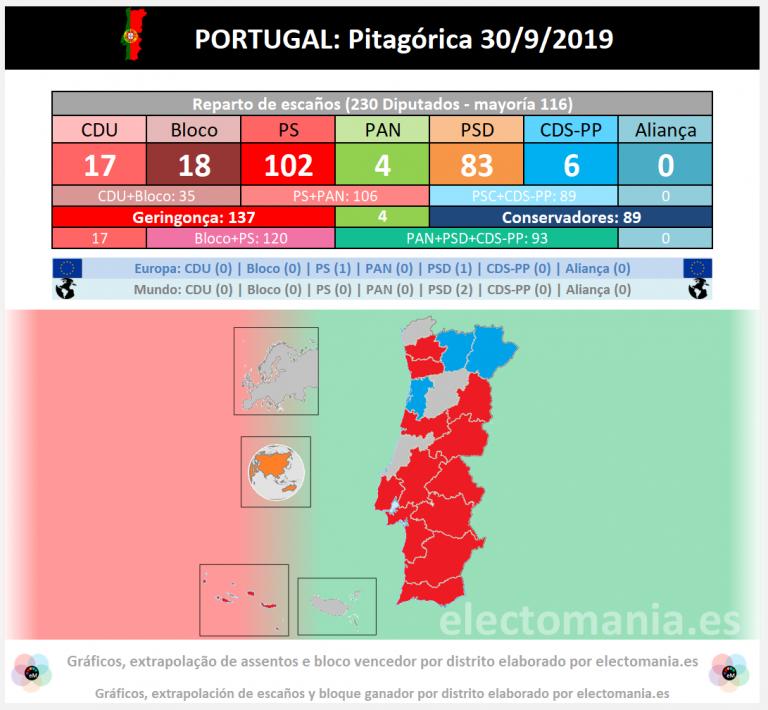 Portugal (Pitagórica – 30S): bajada de la geringonça, sube el PSD