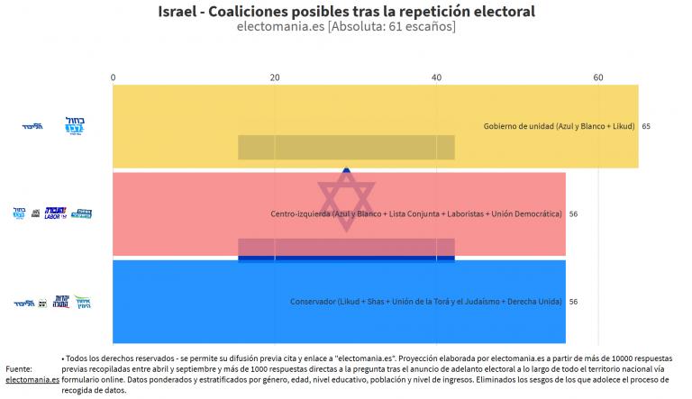 Israel: la repetición electoral no deshace el bloqueo. No se descartan las terceras elecciones