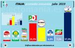 italia-julio