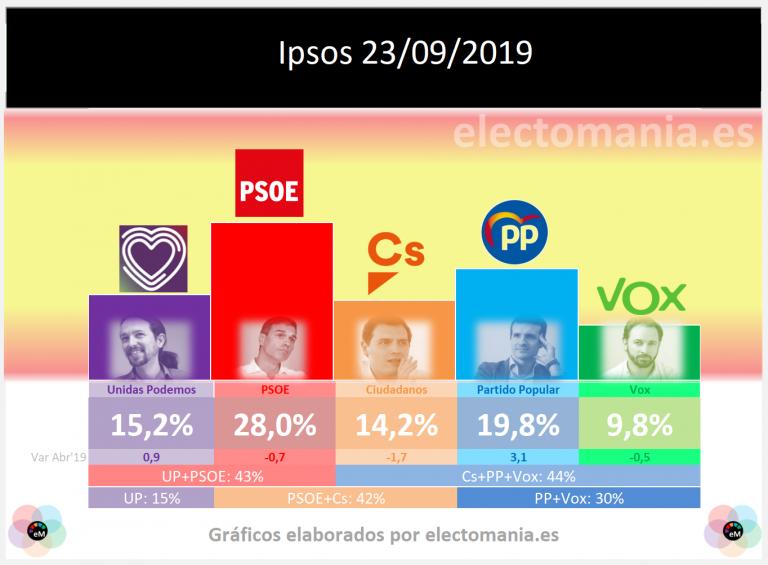 Henneo (Ipsos): subida de PP y UP a costa de la bajada de PSOE, Cs y Vox