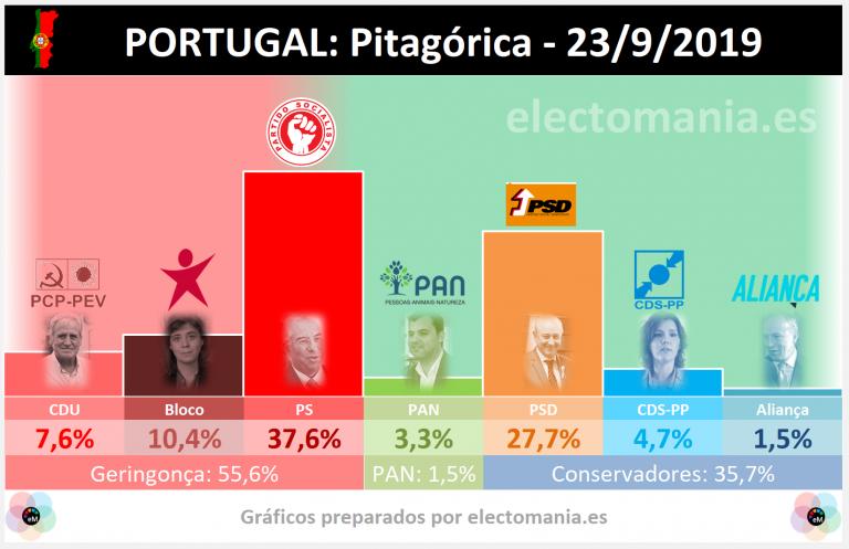 Portugal (Pitagórica 23/09): el PS cae 3 puntos, se aleja de la absoluta y necesita la geringonça para gobernar