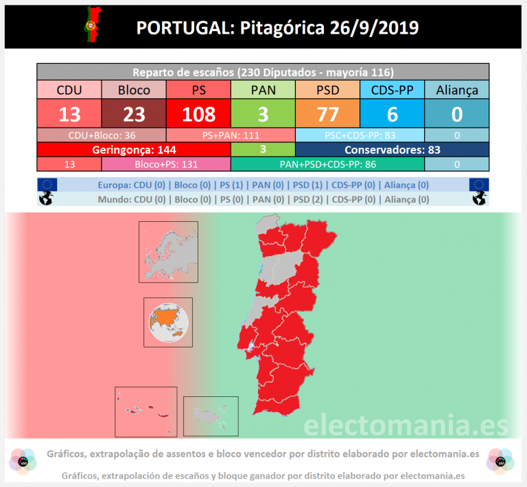 Portugal (26S – Pitagórica): el PS podría elegir con quién pactar