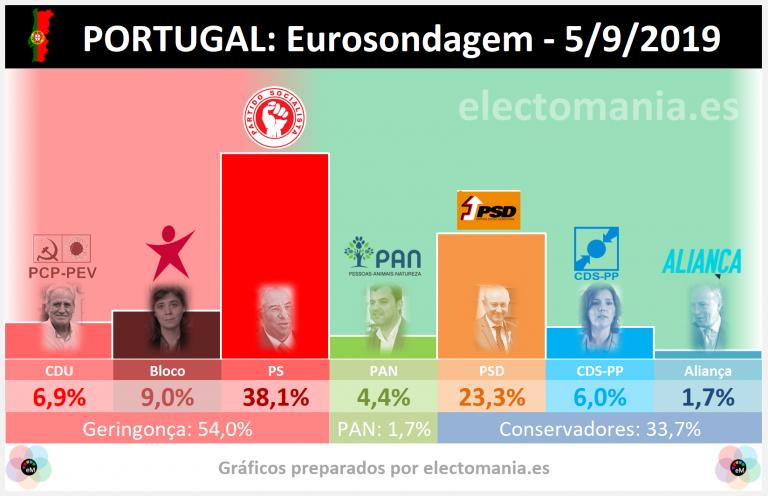 Portugal (Eurosondagem): el PS roza la absoluta, la geringonça en plena forma