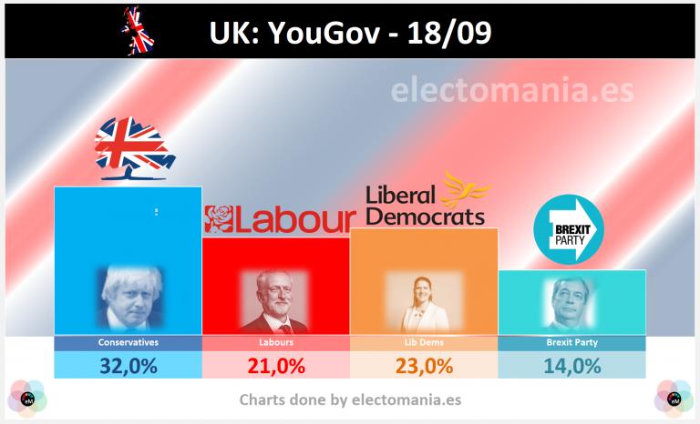 UK (YouGov): sorpasso de LibDems a los laboristas de Corbyn. Escocia (Survation): mayoría a favor de permanecer en UK