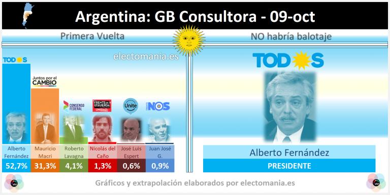 Argentina: la nueva campaña del 'Sí Se Puede' de Macri no logra reducir los 20p de ventaja de Fernández