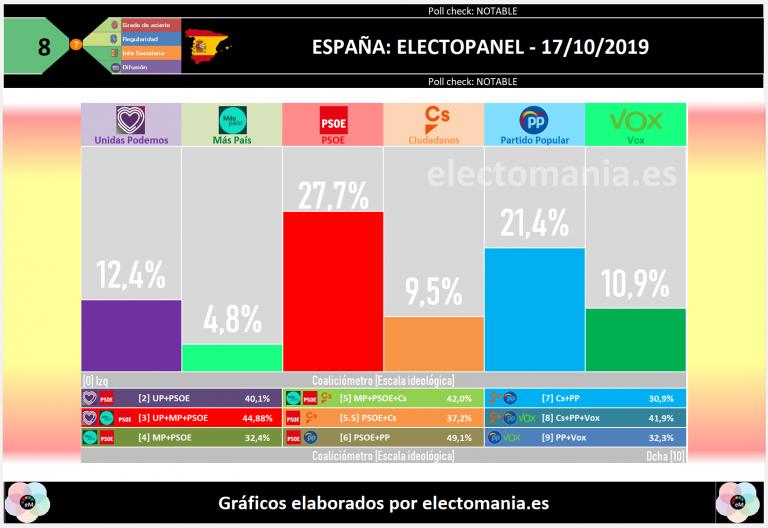 ElectoPanel (17O): ligera subida del PSOE. Ciudadanos recupera algún escaño