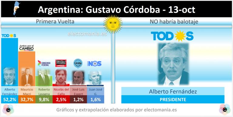 Argentina (13O): la consultora que más acertó en las PASO pronostica victoria de Fernández por 20 puntos