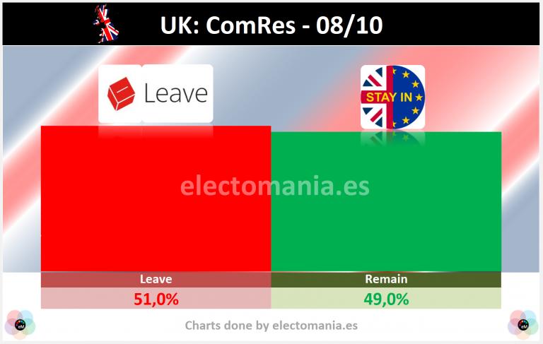 UK (ComRes – 8Oct): máxima división sobre qué hacer ante un Brexit sin acuerdo