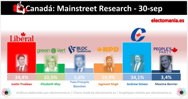 Canadá (30S): empate milimétrico entre los liberales de Trudeau y los conservadores. Subidón de los verdes