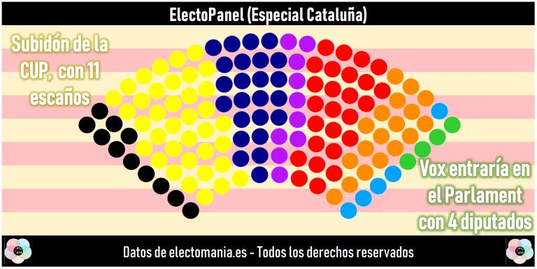 CatPanel (15O): subidón de la CUP. Vox entraría en el Parlament