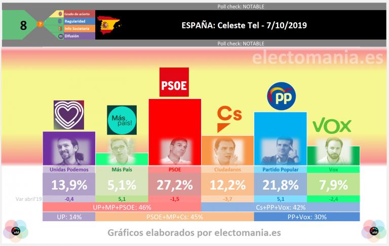 Celeste-Tel (7Oct): el PSOE caería por debajo de su resultado de abril. Empate UP-Cs