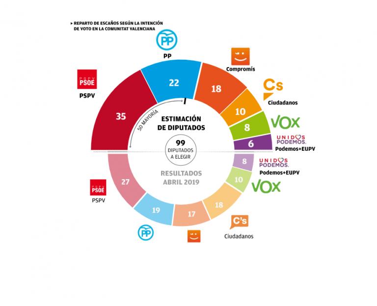 Invest Group: la izquierda se refuerza en la Comunidad Valenciana