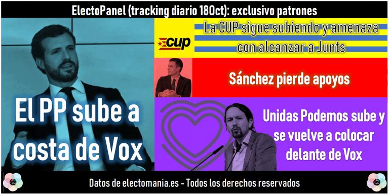 [Solo Patrones] ElectoPanel (18O): Sánchez pierde apoyos. La CUP sigue subiendo y amenaza con alcanzar a Junts
