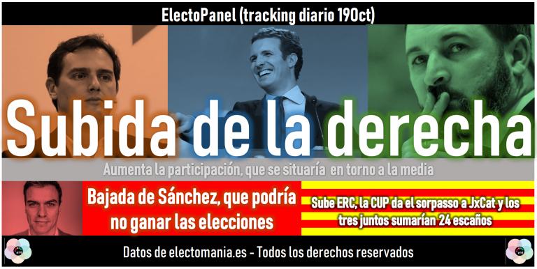 ElectoPanel (19O): subida de la derecha. Bajada de Sánchez, que podría no ganar las elecciones. Sorpasso de la CUP a JxCat